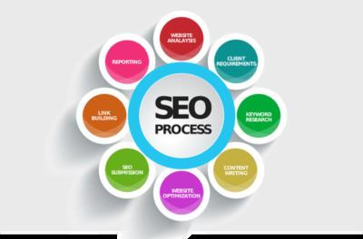 Eu fondovi SEO optimizacija, krug u kojemu piše seo proces a oko kruga 8 različitih procesa